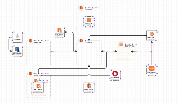 Nearly-instant Zerto deployments to AWS via CloudFormation